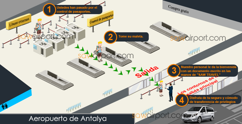 antalya Airport International Vuelos